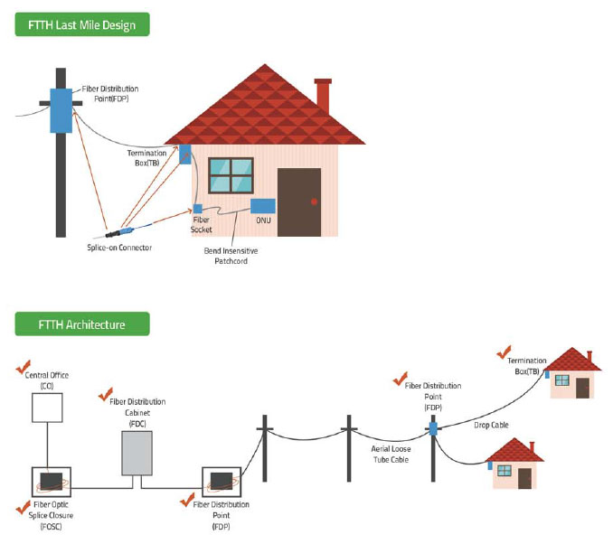 FTTH Last Mile Design, FTTH Architecture